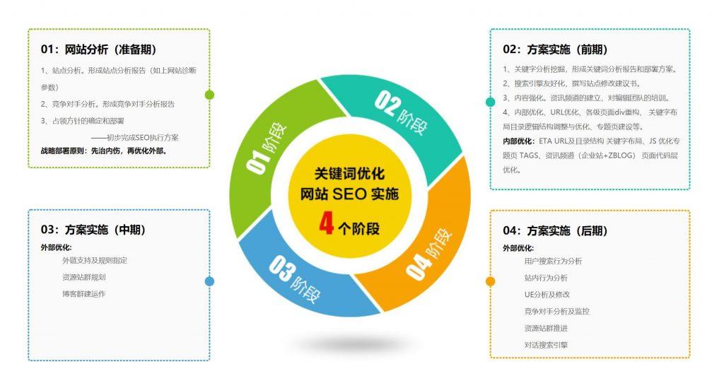 上海seo优化推广:网站SEO优化,网站代运营,网站内容运营服务