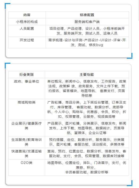 上海小程序定制开发:开发小程序要多少钱?